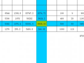 Excel - 选中单元格行列高亮
